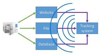 integration_steriliser_and_tracking.png