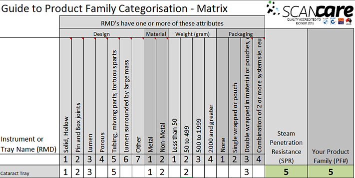 prod family matrix guide.png