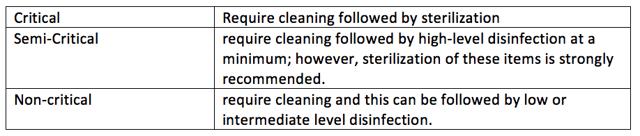 spaulding classification